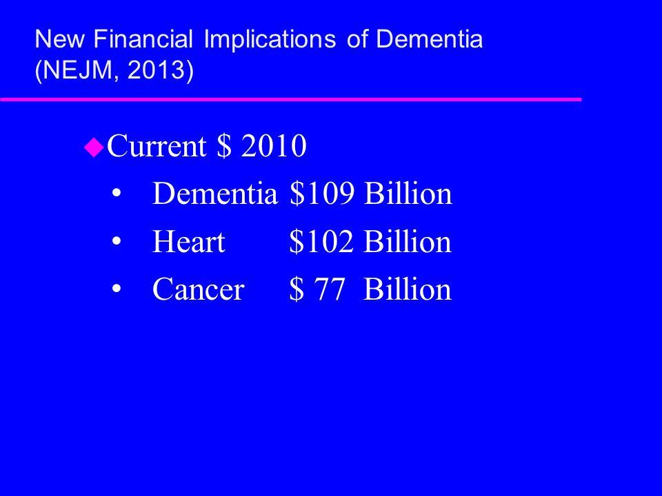 New Financial Implications of Dementia (NEJM, 2013) u Current $ 2010 Dementia $109 Billion Heart $102 Billion Cancer $ 77 Billion