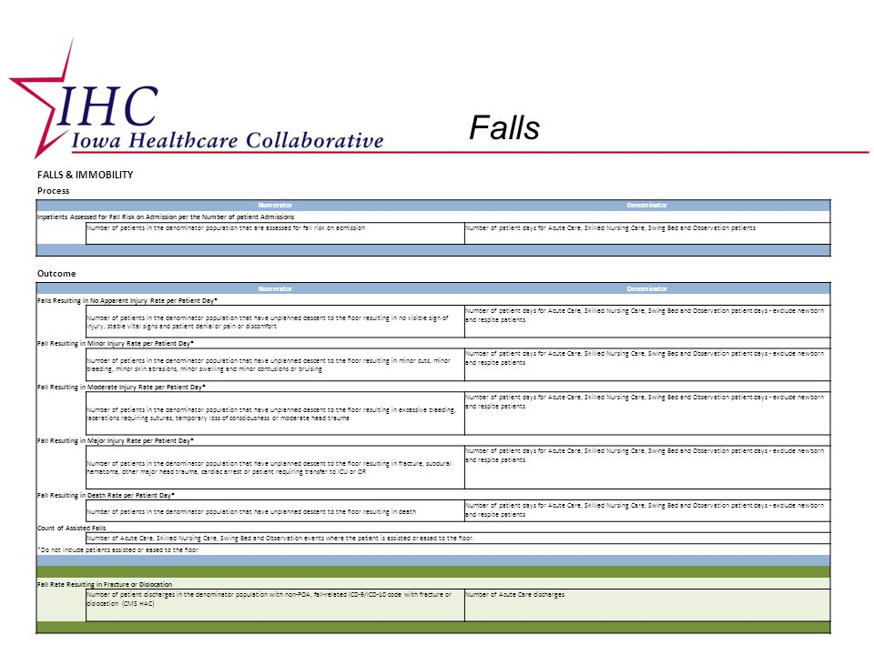 Falls FALLS & IMMOBILITY Process NumeratorDenominator Inpatients Assessed for Fall Risk on Admission per the Number of patient Admissions Number of patients in the denominator population that are assessed for fall risk on admissionNumber of patient days for Acute Care, Skilled Nursing Care, Swing Bed and Observation patients Outcome NumeratorDenominator Falls Resulting in No Apparent Injury Rate per Patient Day* Number of patients in the denominator population that have unplanned descent to the floor resulting in no visible sign of injury, stable vital signs and patient denial or pain or discomfort Number of patient days for Acute Care, Skilled Nursing Care, Swing Bed and Observation patient days - exclude newborn and respite patients Fall Resulting in Minor Injury Rate per Patient Day* Number of patients in the denominator population that have unplanned descent to the floor resulting in minor cuts, minor bleeding, minor skin abrasions, minor swelling and minor contusions or bruising Number of patient days for Acute Care, Skilled Nursing Care, Swing Bed and Observation patient days - exclude newborn and respite patients Fall Resulting in Moderate Injury Rate per Patient Day* Number of patients in the denominator population that have unplanned descent to the floor resulting in excessive bleeding, lacerations requiring sutures, temporary loss of consciousness or moderate head trauma Number of patient days for Acute Care, Skilled Nursing Care, Swing Bed and Observation patient days - exclude newborn and respite patients Fall Resulting in Major Injury Rate per Patient Day* Number of patients in the denominator population that have unplanned descent to the floor resulting in fracture, subdural hematoma, other major head trauma, cardiac arrest or patient requiring transfer to ICU or OR Number of patient days for Acute Care, Skilled Nursing Care, Swing Bed and Observation patient days - exclude newborn and respite patients Fall Resulting in Death Rate per Patient Day* Numb