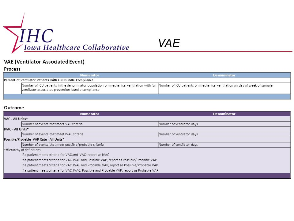 VAE VAE (Ventilator-Associated Event) Process NumeratorDenominator Percent of Ventilator Patients with Full Bundle Compliance Number of ICU patients in the denominator population on mechanical ventilation with full ventilator-associated prevention bundle compliance Number of ICU patients on mechanical ventilation on day of week of sample Outcome NumeratorDenominator VAC - All Units* Number of events that meet VAC criteriaNumber of ventilator days IVAC - All Units* Number of events that meet IVAC criteriaNumber of ventilator days Possible/Probable VAP Rate - All Units* Number of events that meet possible/probable criteriaNumber of ventilator days *Hierarchy of definitions If a patient meets criteria for VAC and IVAC, report as IVAC If a patient meets criteria for VAC, IVAC and Possible VAP; report as Possible/Probable VAP If a patient meets criteria for VAC, IVAC and Probable VAP; report as Possible/Probable VAP If a patient meets criteria for VAC, IVAC, Possible and Probable VAP; report as Probable VAP