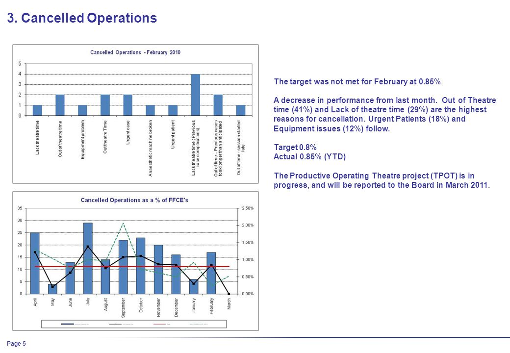 3. Cancelled Operations The target was not met for February at 0.85% A decrease in performance from last month. Out of Theatre time (41%) and Lack of