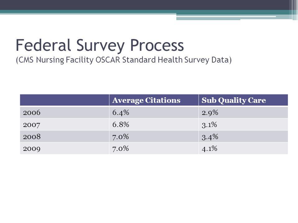 Federal Survey Process (CMS Nursing Facility OSCAR Standard Health Survey Data) Average CitationsSub Quality Care 20066.4%2.9% 20076.8%3.1% 20087.0%3.