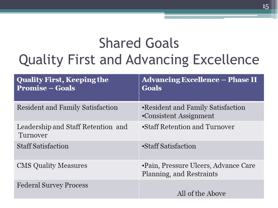 Shared Goals Quality First and Advancing Excellence Quality First, Keeping the Promise – Goals Advancing Excellence – Phase II Goals Resident and Fami