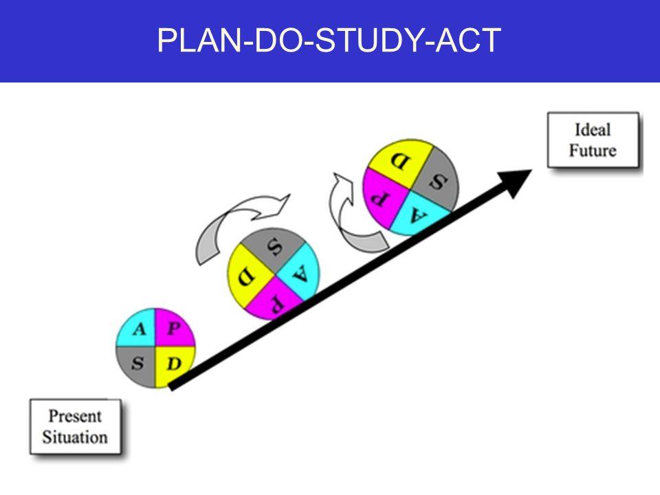 PLAN-DO-STUDY-ACT