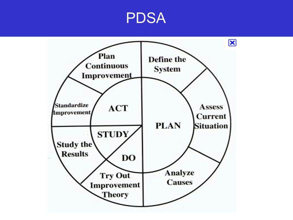 www.nhqualitycampaign.org PDSA