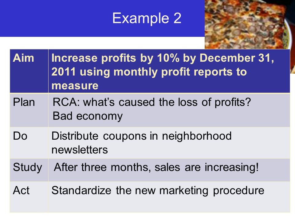 www.nhqualitycampaign.org Example 2 AimIncrease profits by 10% by December 31, 2011 using monthly profit reports to measure PlanRCA: what's caused the