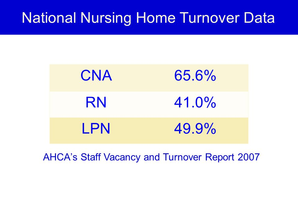 National Nursing Home Turnover Data AHCA's Staff Vacancy and Turnover Report 2007 CNA65.6% RN41.0% LPN49.9%