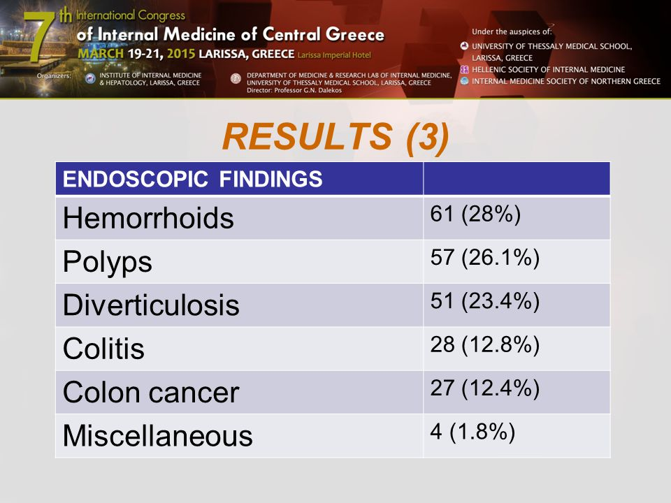 RESULTS (3) ENDOSCOPIC FINDINGS Hemorrhoids 61 (28%) Polyps 57 (26.1%) Diverticulosis 51 (23.4%) Colitis 28 (12.8%) Colon cancer 27 (12.4%) Miscellaneous 4 (1.8%)