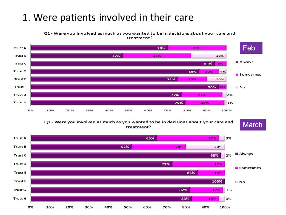 1. Were patients involved in their care March Feb