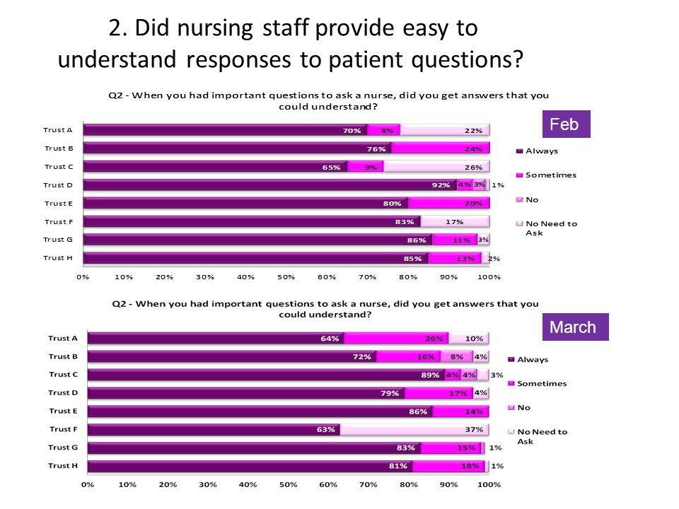 2. Did nursing staff provide easy to understand responses to patient questions? March Feb