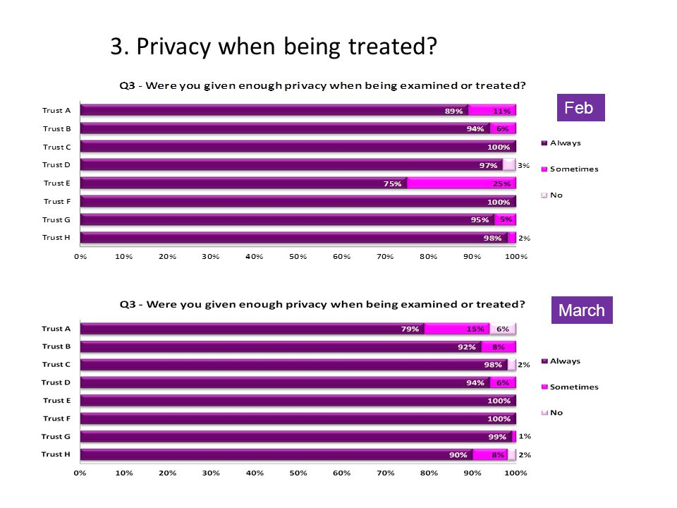 3. Privacy when being treated March Feb