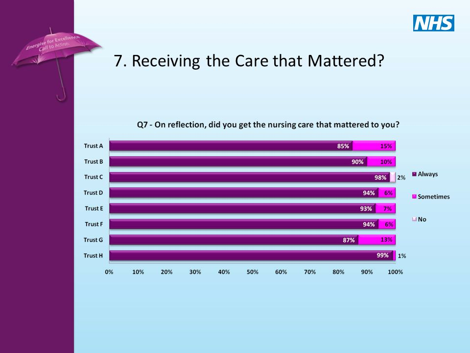 7. Receiving the Care that Mattered?