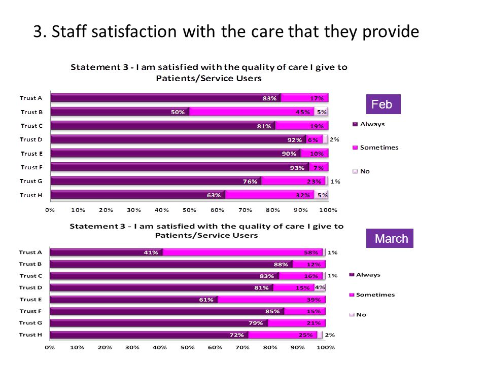 3. Staff satisfaction with the care that they provide March Feb