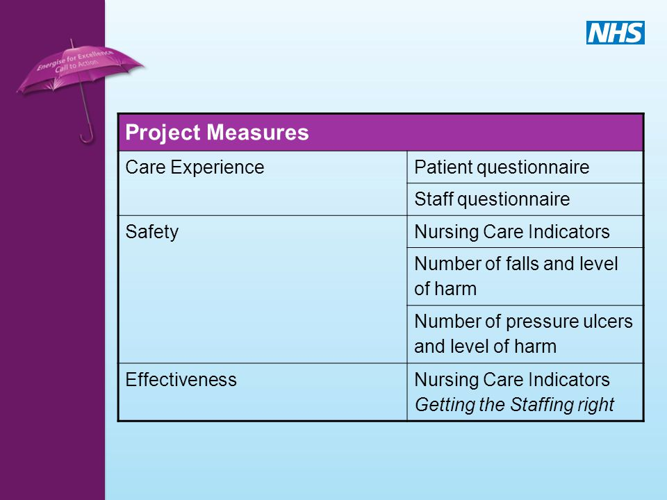 Project Measures Care ExperiencePatient questionnaire Staff questionnaire SafetyNursing Care Indicators Number of falls and level of harm Number of pr