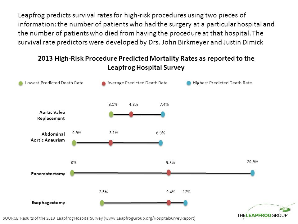 Leapfrog predicts survival rates for high-risk procedures using two pieces of information: the number of patients who had the surgery at a particular hospital and the number of patients who died from having the procedure at that hospital.