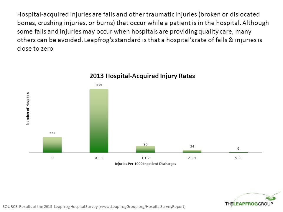 Hospital-acquired injuries are falls and other traumatic injuries (broken or dislocated bones, crushing injuries, or burns) that occur while a patient