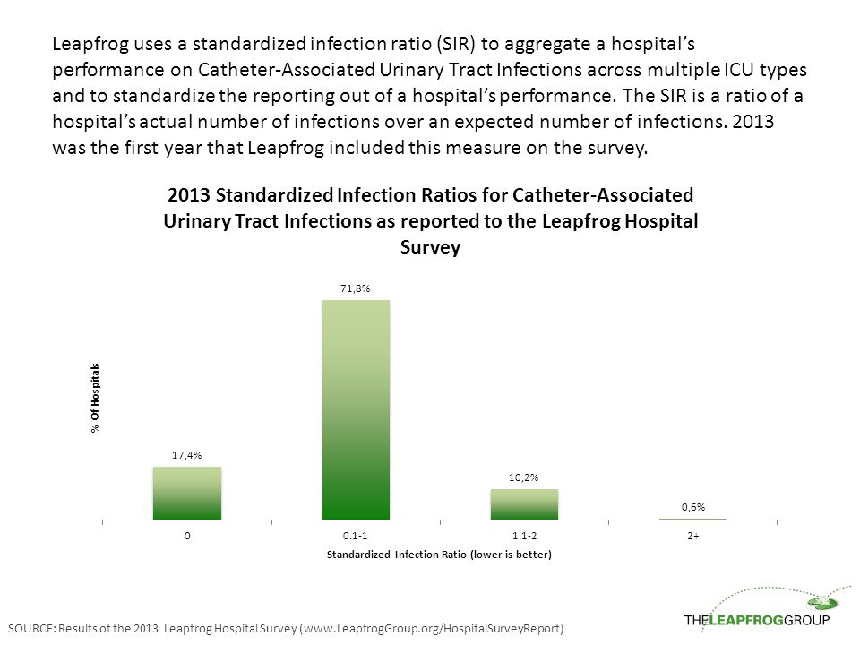 Leapfrog uses a standardized infection ratio (SIR) to aggregate a hospital's performance on Catheter-Associated Urinary Tract Infections across multip