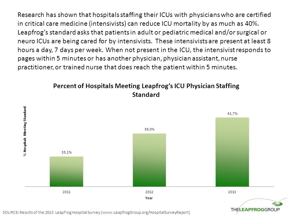 Research has shown that hospitals staffing their ICUs with physicians who are certified in critical care medicine (intensivists) can reduce ICU mortality by as much as 40%.
