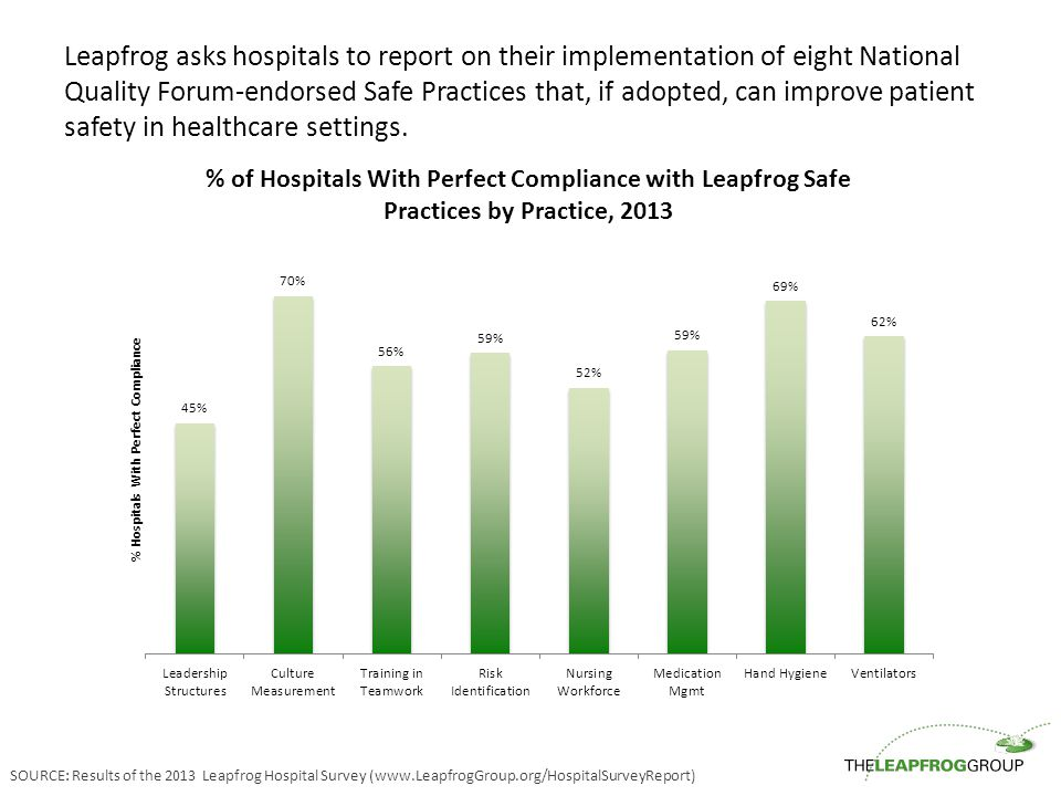 Leapfrog asks hospitals to report on their implementation of eight National Quality Forum-endorsed Safe Practices that, if adopted, can improve patien