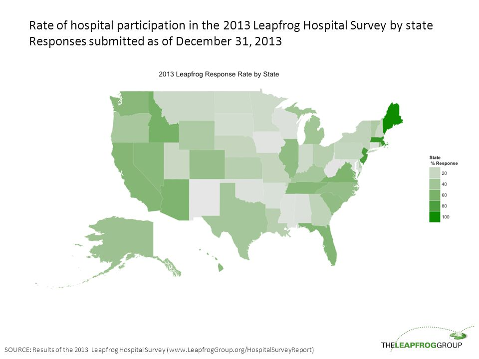Rate of hospital participation in the 2013 Leapfrog Hospital Survey by state Responses submitted as of December 31, 2013 SOURCE: Results of the 2013 Leapfrog Hospital Survey (www.LeapfrogGroup.org/HospitalSurveyReport)