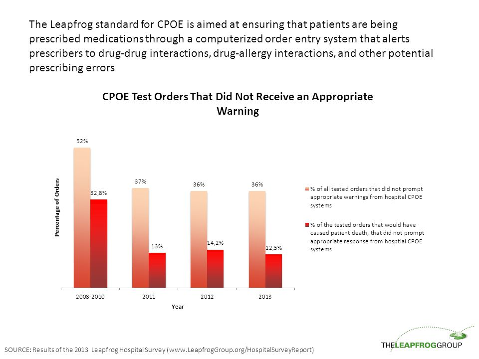 The Leapfrog standard for CPOE is aimed at ensuring that patients are being prescribed medications through a computerized order entry system that alerts prescribers to drug-drug interactions, drug-allergy interactions, and other potential prescribing errors SOURCE: Results of the 2013 Leapfrog Hospital Survey (www.LeapfrogGroup.org/HospitalSurveyReport)