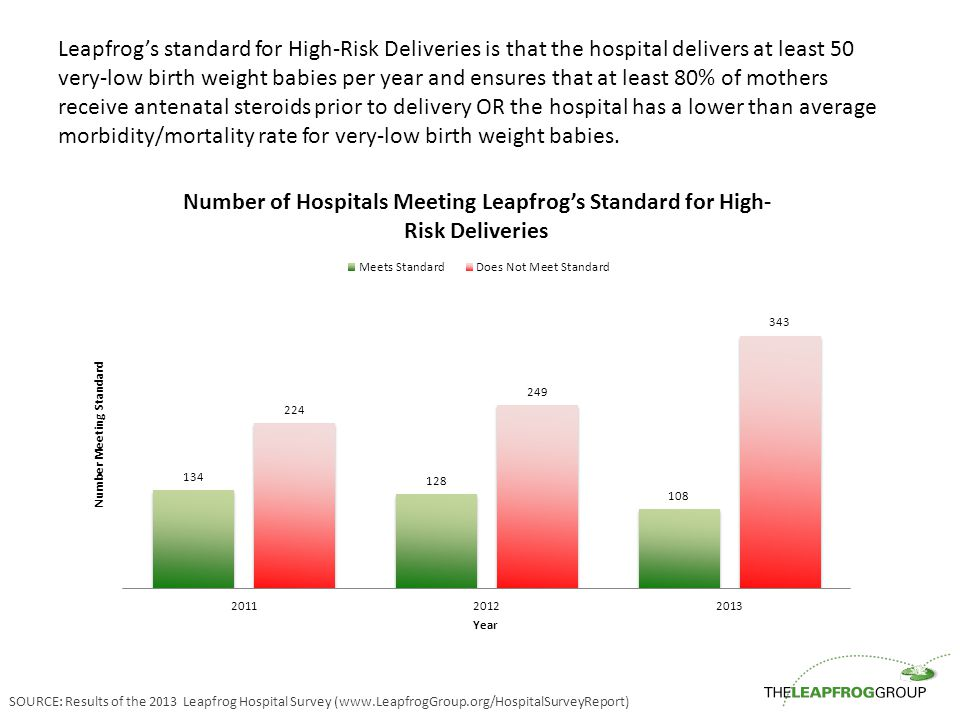 Leapfrog's standard for High-Risk Deliveries is that the hospital delivers at least 50 very-low birth weight babies per year and ensures that at least 80% of mothers receive antenatal steroids prior to delivery OR the hospital has a lower than average morbidity/mortality rate for very-low birth weight babies.