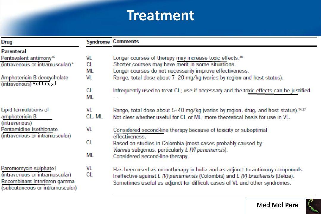 Treatment Antifungal 25 Med Mol Para