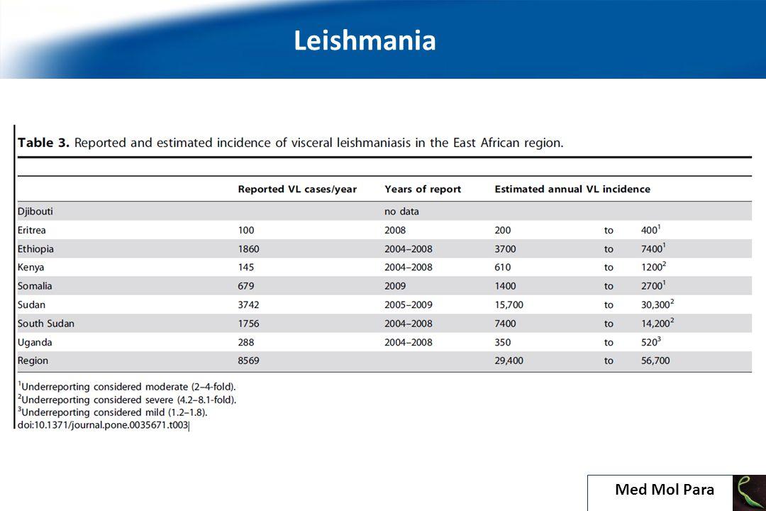 Mucocutaneous Leishmaniasis L.major L. aethiopica L.