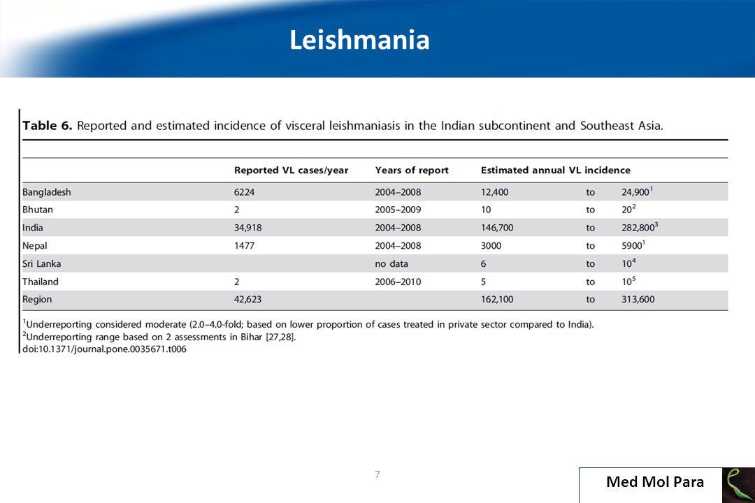Visceral Leishmaniasis L. donovani L. tropica L. infantum 18 Leishmaniasis Med Mol Para