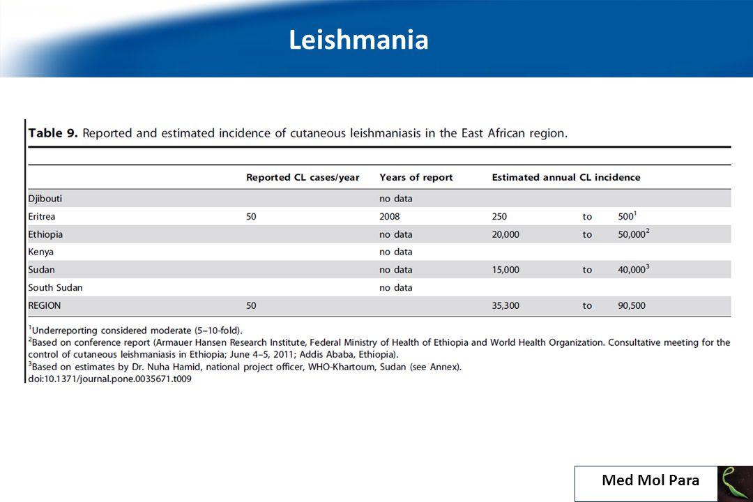 Leishmania: a digenetic life cycle 9 Med Mol Para