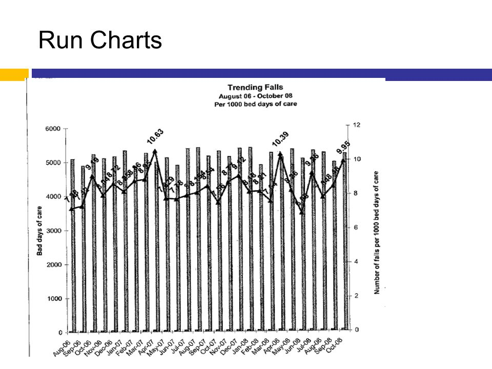 Run Charts