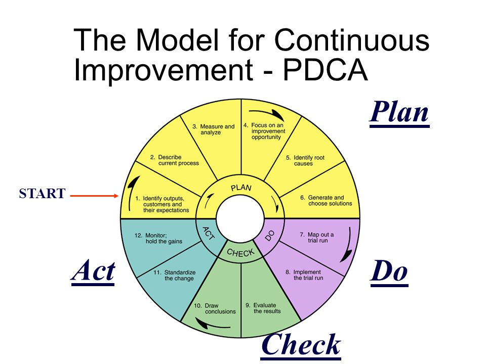The Model for Continuous Improvement - PDCA START Plan Do Check Act