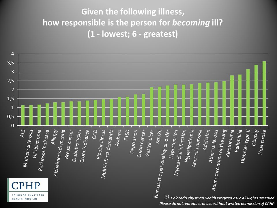 Given the following illness, how responsible is the person for becoming ill.
