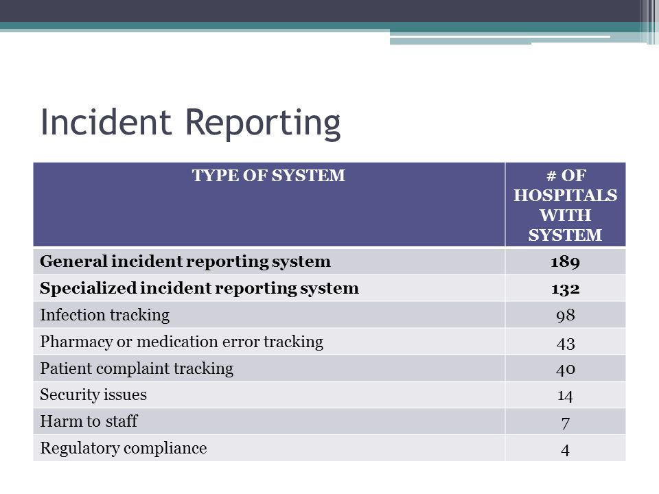 Incident Reporting TYPE OF SYSTEM# OF HOSPITALS WITH SYSTEM General incident reporting system189 Specialized incident reporting system132 Infection tr
