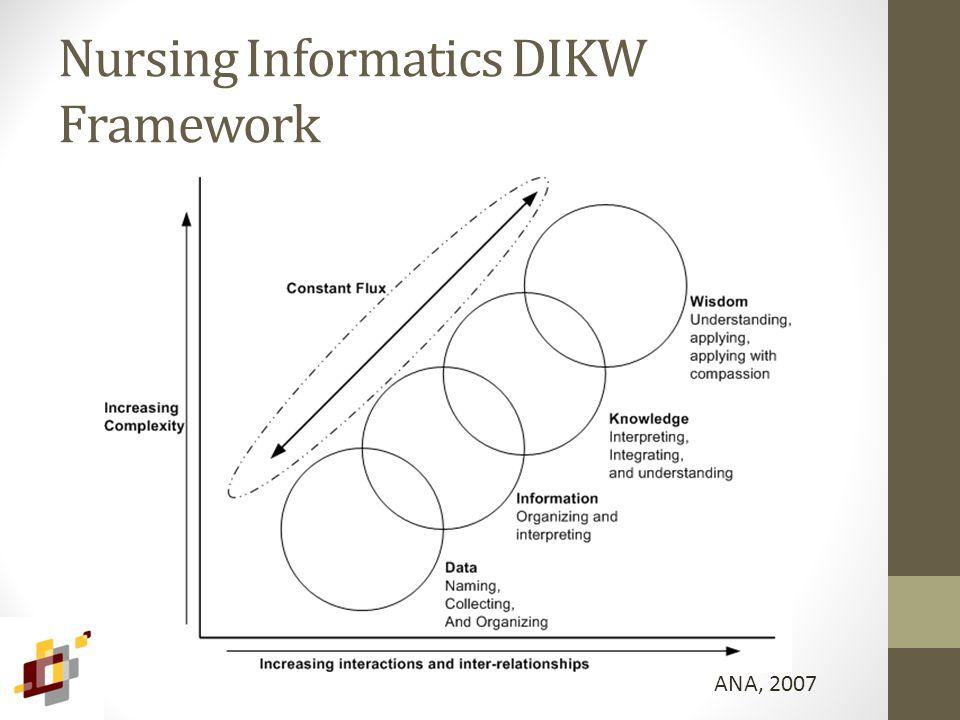 Nursing Informatics DIKW Framework ANA, 2007