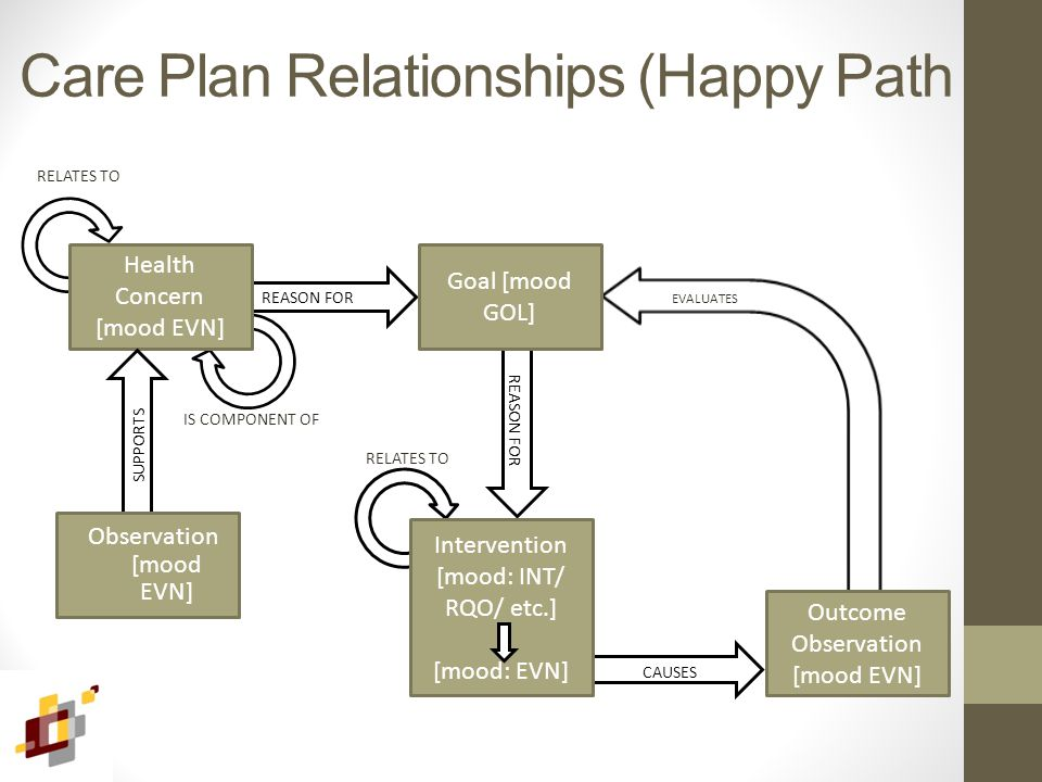 CAUSES REASON FOR Care Plan Relationships (Happy Path Health Concern [mood EVN] Goal [mood GOL] Outcome Observation [mood EVN] Intervention [mood: INT/ RQO/ etc.] [mood: EVN] SUPPORTS Observation [mood EVN] RELATES TO IS COMPONENT OF EVALUATES