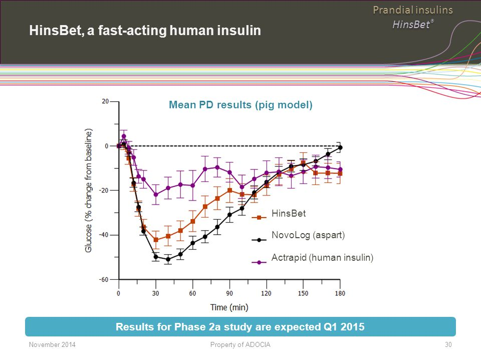 HinsBet, a fast-acting human insulin HinsBet NovoLog (aspart) Actrapid (human insulin) Results for Phase 2a study are expected Q1 2015 Mean PD results