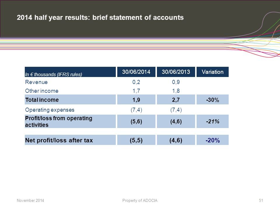 2014 half year results: brief statement of accounts In € thousands (IFRS rules) 30/06/2014 30/06/2013 Variation Revenue 0,2 0,9 Other income 1,7 1,8 T