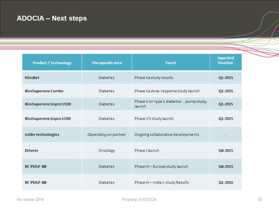 ADOCIA – Next steps Product / TechnologyTherapeutic areaEvent Expected timeline HinsBetDiabetesPhase IIa study resultsQ1-2015 Biochaperone ComboDiabet