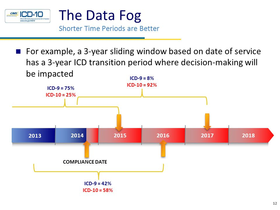 The Data Fog Shorter Time Periods are Better For example, a 3-year sliding window based on date of service has a 3-year ICD transition period where decision-making will be impacted 12 2014 2015 2016 2017 2013 2018 ICD-9 = 75% ICD-10 = 25% COMPLIANCE DATE ICD-9 = 8% ICD-10 = 92% ICD-9 = 42% ICD-10 = 58%