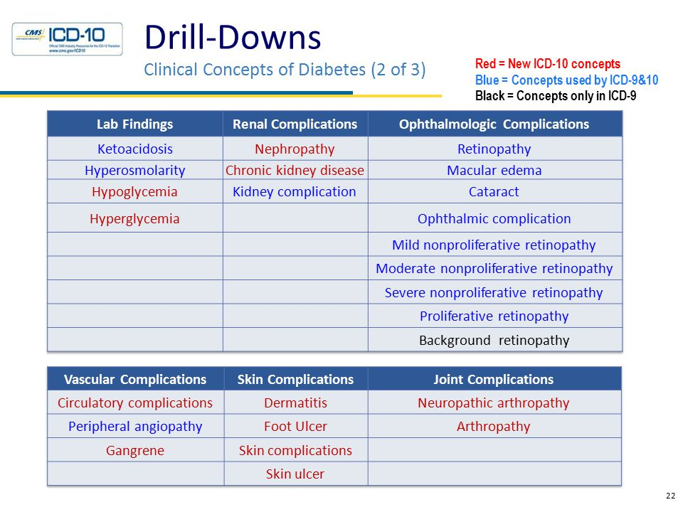 Drill-Downs Clinical Concepts of Diabetes (2 of 3) 22 Red = New ICD-10 concepts Blue = Concepts used by ICD-9&10 Black = Concepts only in ICD-9