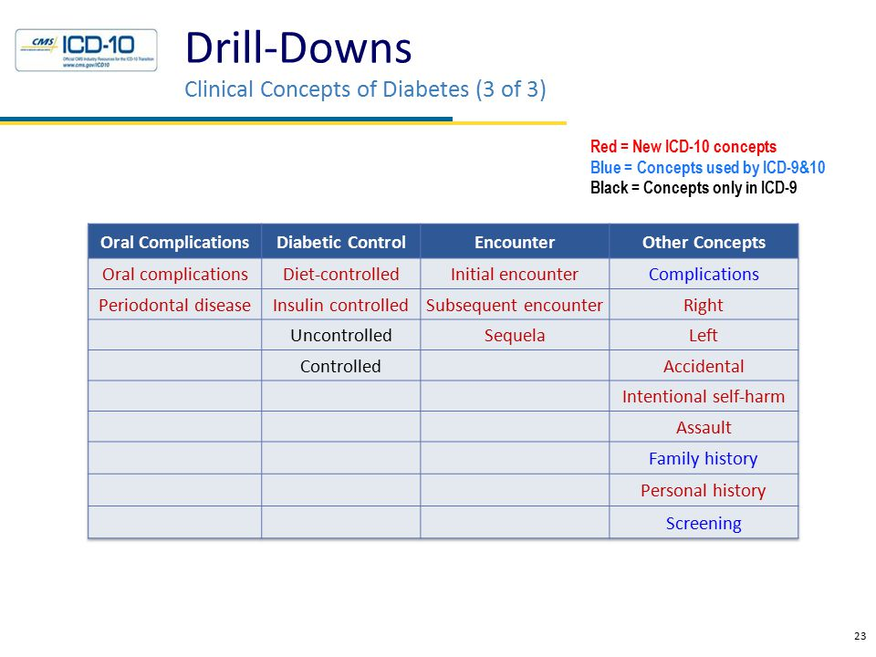 Drill-Downs Clinical Concepts of Diabetes (3 of 3) 23 Red = New ICD-10 concepts Blue = Concepts used by ICD-9&10 Black = Concepts only in ICD-9