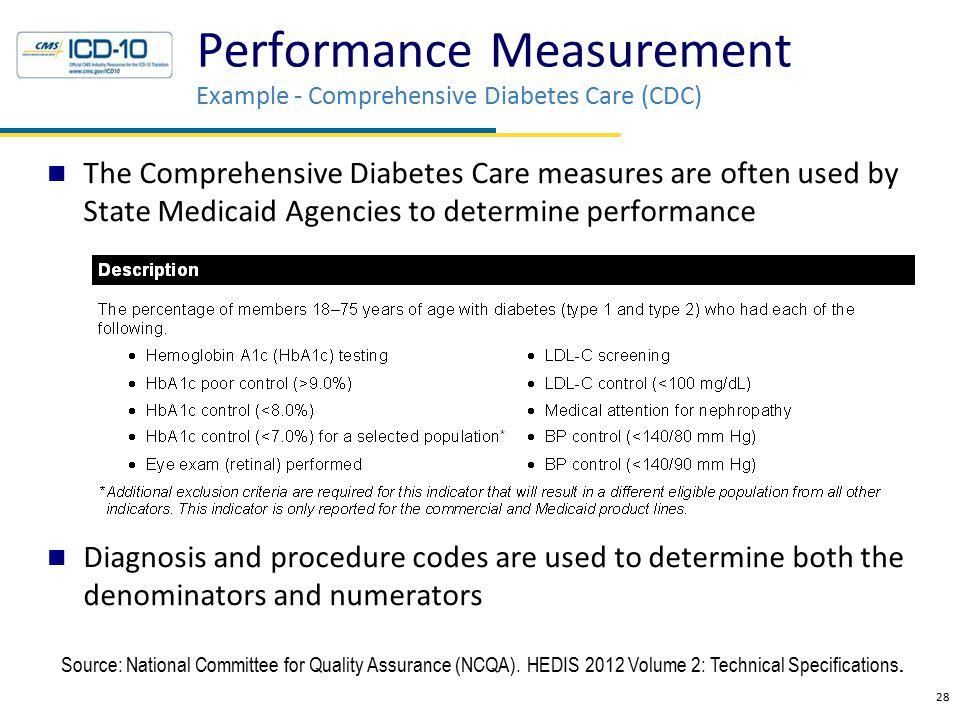 The Comprehensive Diabetes Care measures are often used by State Medicaid Agencies to determine performance Diagnosis and procedure codes are used to determine both the denominators and numerators 28 Performance Measurement Example - Comprehensive Diabetes Care (CDC) Source: National Committee for Quality Assurance (NCQA).