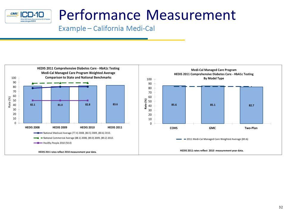 32 Performance Measurement Example – California Medi-Cal