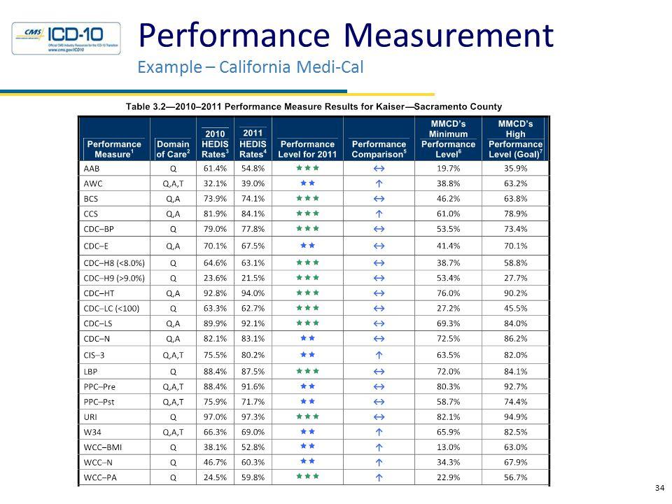 34 Performance Measurement Example – California Medi-Cal