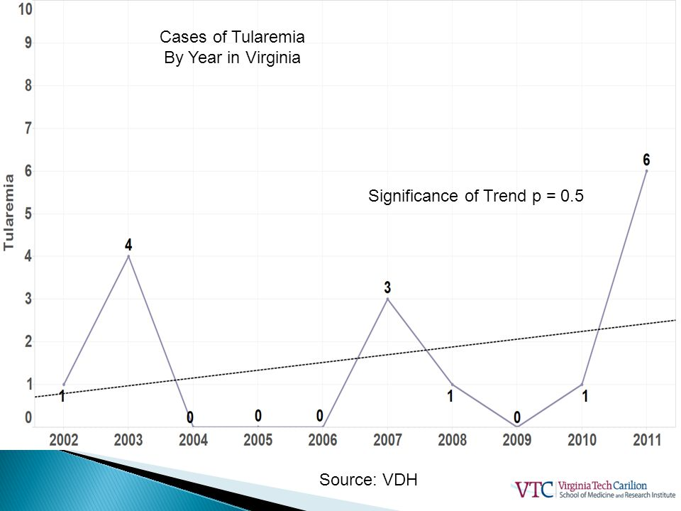 Significance of Trend p = 0.5 Source: VDH Cases of Tularemia By Year in Virginia