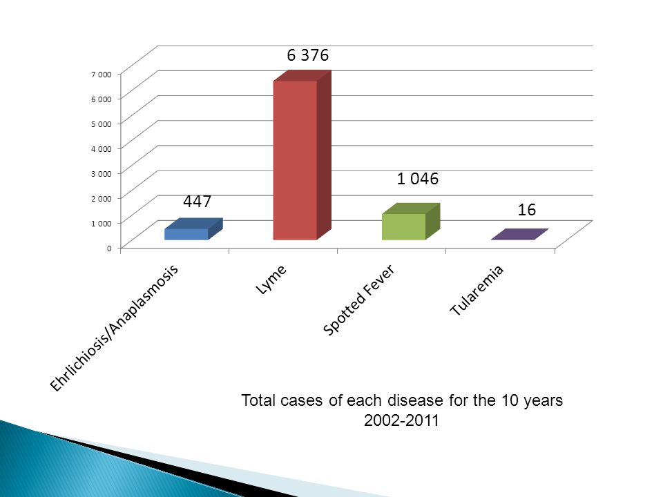 Total cases of each disease for the 10 years 2002-2011