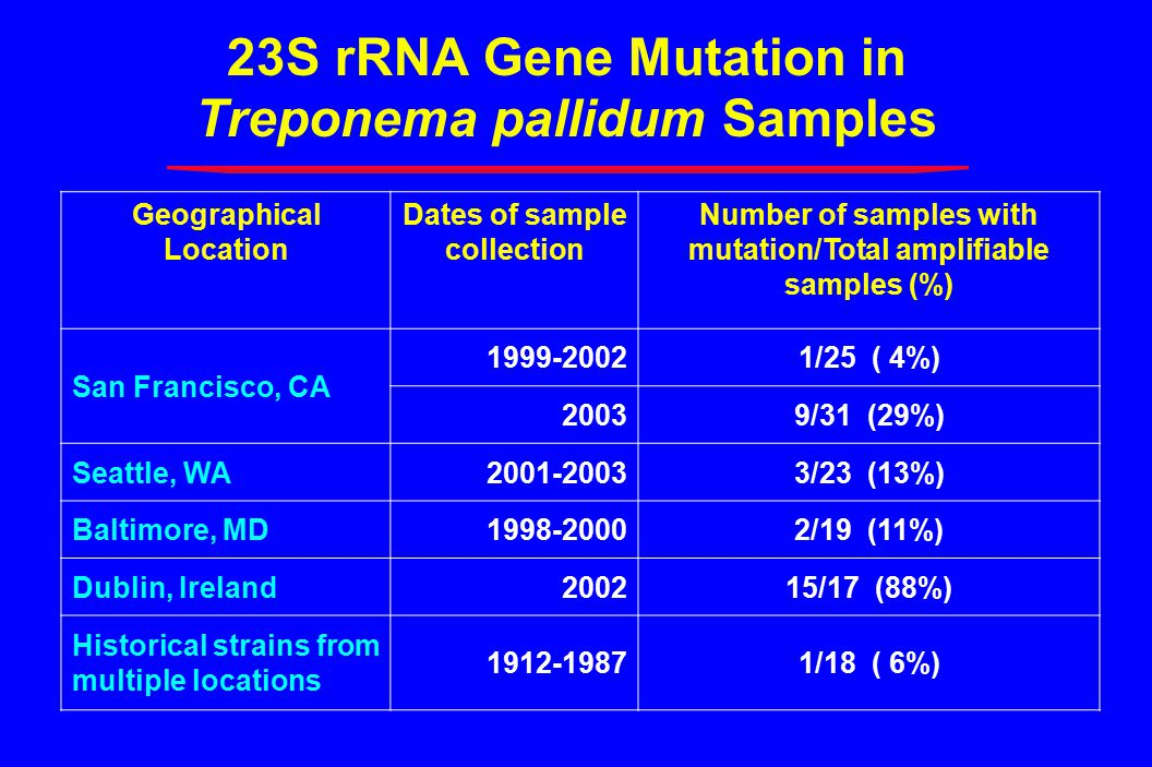 23S rRNA Gene Mutation in Treponema pallidum Samples Geographical Location Dates of sample collection Number of samples with mutation/Total amplifiable samples (%) San Francisco, CA 1999-20021/25 ( 4%) 20039/31 (29%) Seattle, WA2001-20033/23 (13%) Baltimore, MD1998-20002/19 (11%) Dublin, Ireland200215/17 (88%) Historical strains from multiple locations 1912-19871/18 ( 6%)