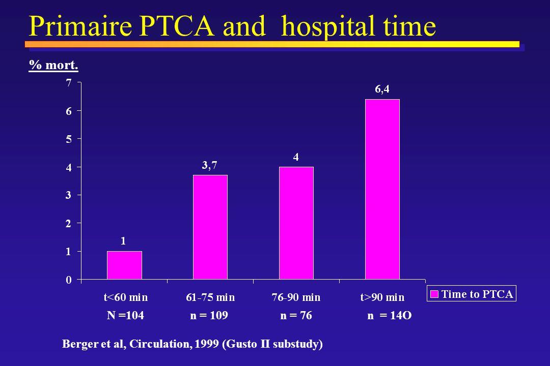 Primaire PTCA and hospital time N =104 n = 109 n = 76 n = 14O % mort.