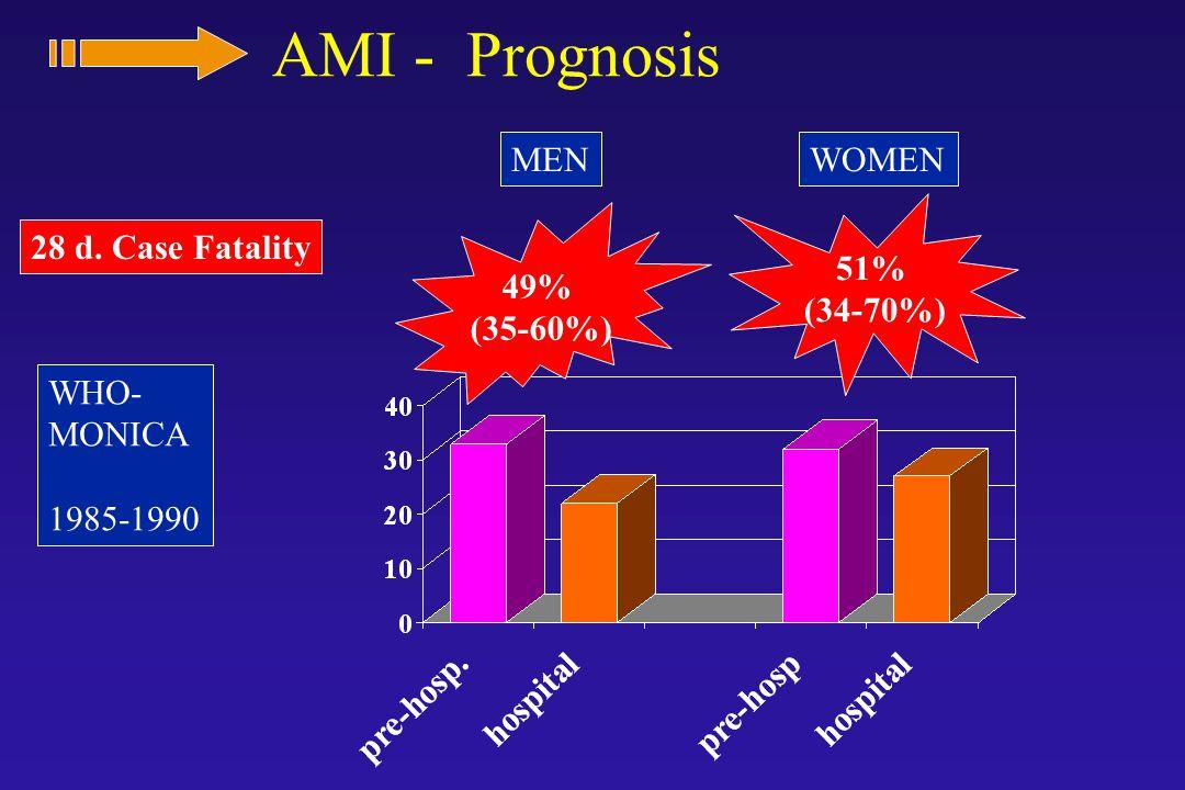 AMI - Prognosis 28 d. Case Fatality MENWOMEN WHO- MONICA 1985-1990 49% (35-60%) 51% (34-70%)