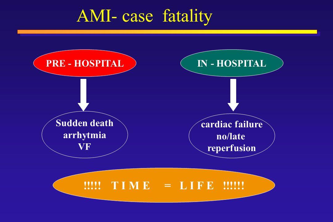 AMI- case fatality PRE - HOSPITALIN - HOSPITAL Sudden death arrhytmia VF cardiac failure no/late reperfusion !!!!.